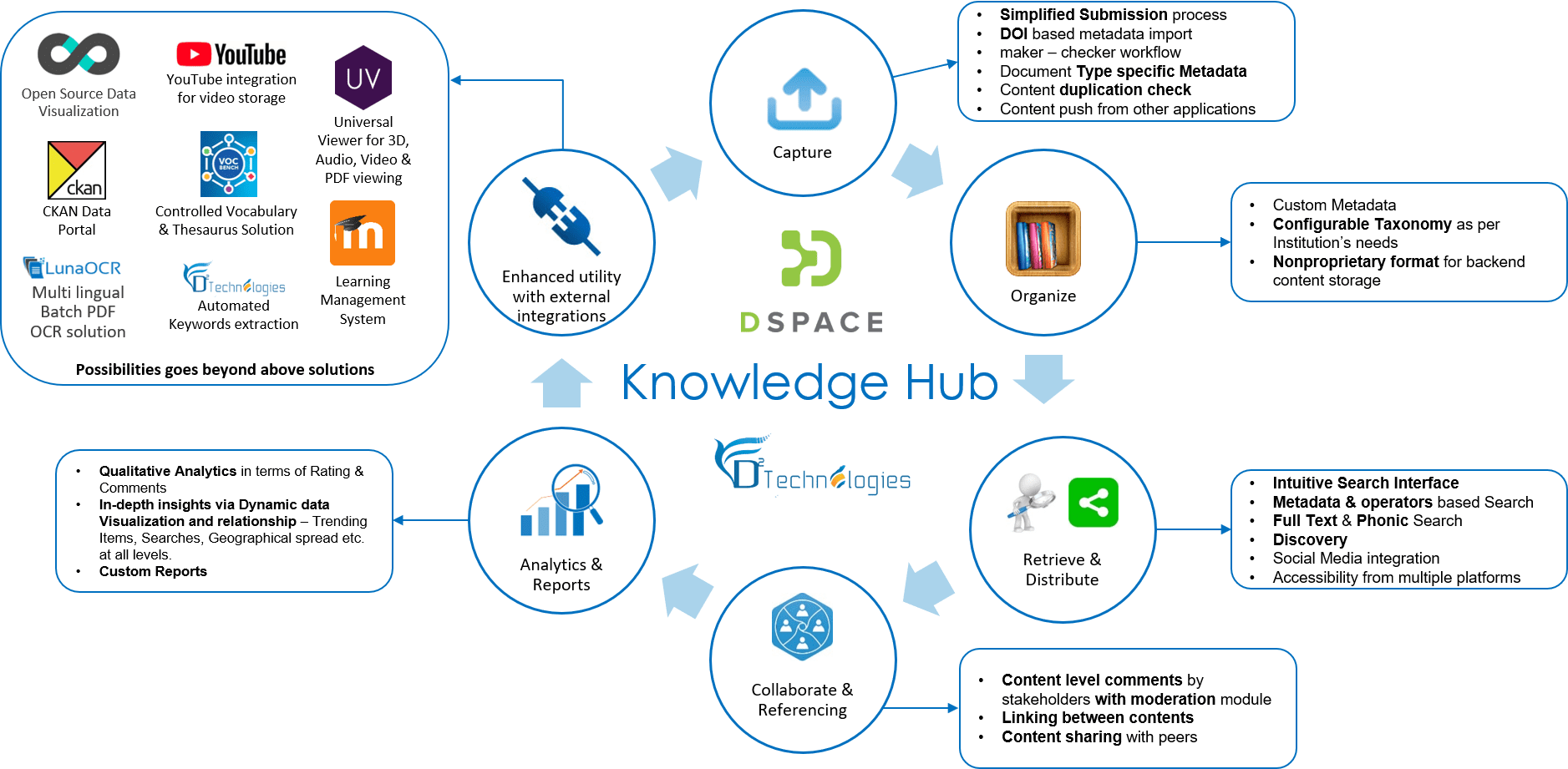 knowldge_hub_on_dspace_institutional_repository_platform